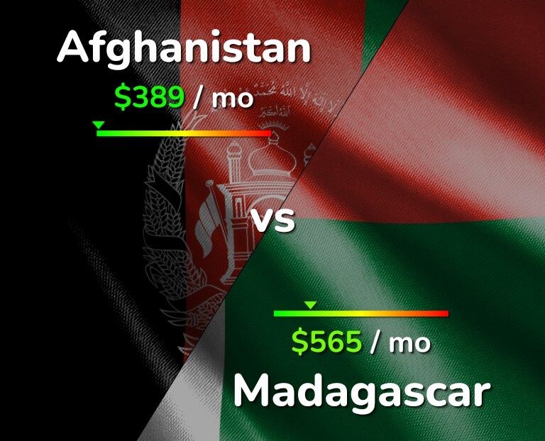 Cost of living in Afghanistan vs Madagascar infographic
