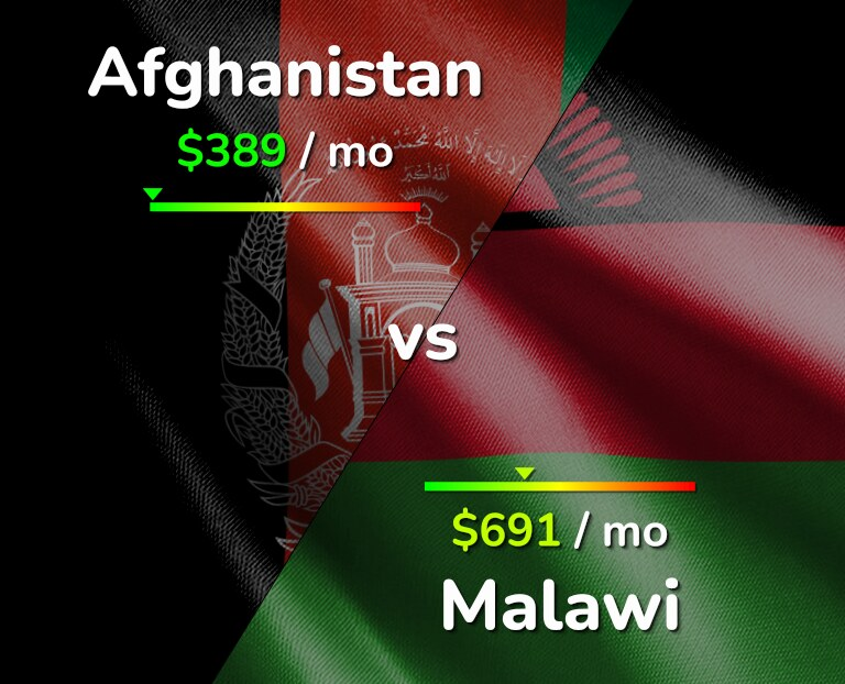 Cost of living in Afghanistan vs Malawi infographic