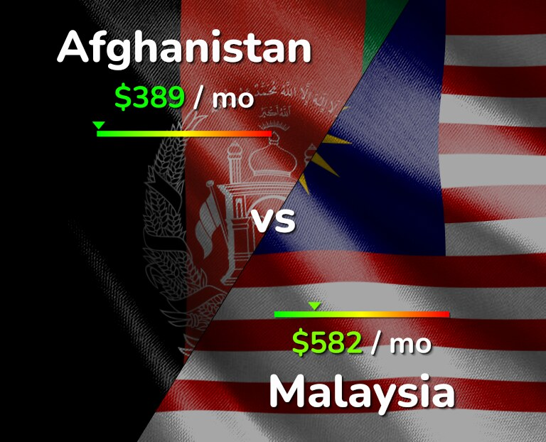 Cost of living in Afghanistan vs Malaysia infographic