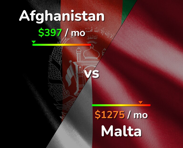 Cost of living in Afghanistan vs Malta infographic