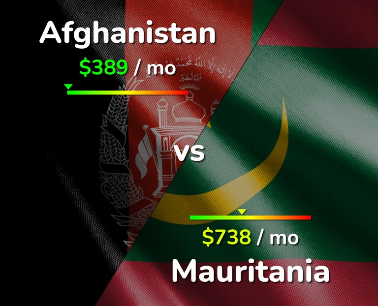 Cost of living in Afghanistan vs Mauritania infographic