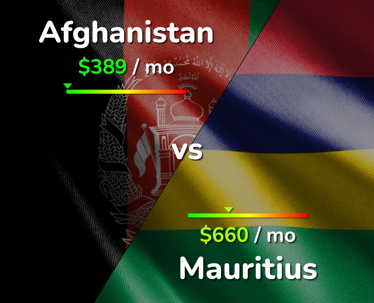 Cost of living in Afghanistan vs Mauritius infographic