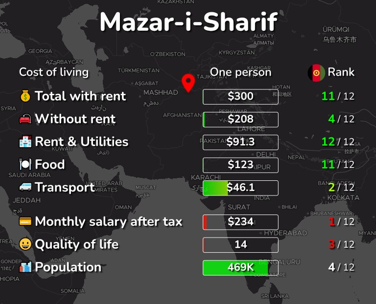 Cost of living in Mazar-i-Sharif infographic