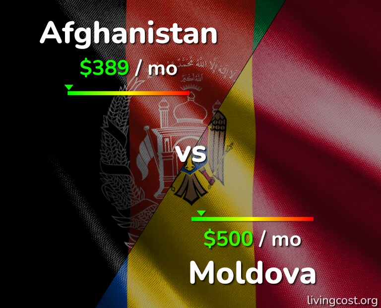 Cost of living in Afghanistan vs Moldova infographic
