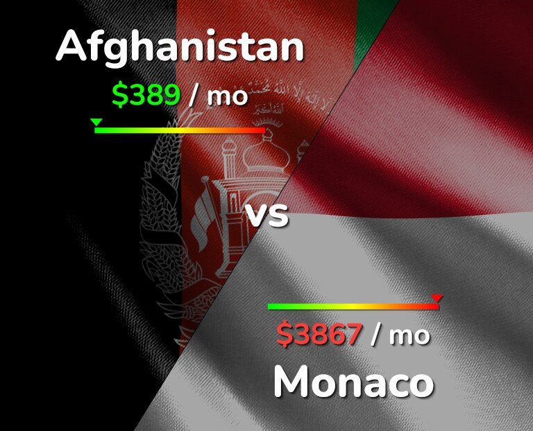 Cost of living in Afghanistan vs Monaco infographic