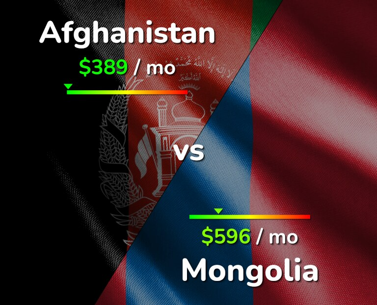 Cost of living in Afghanistan vs Mongolia infographic