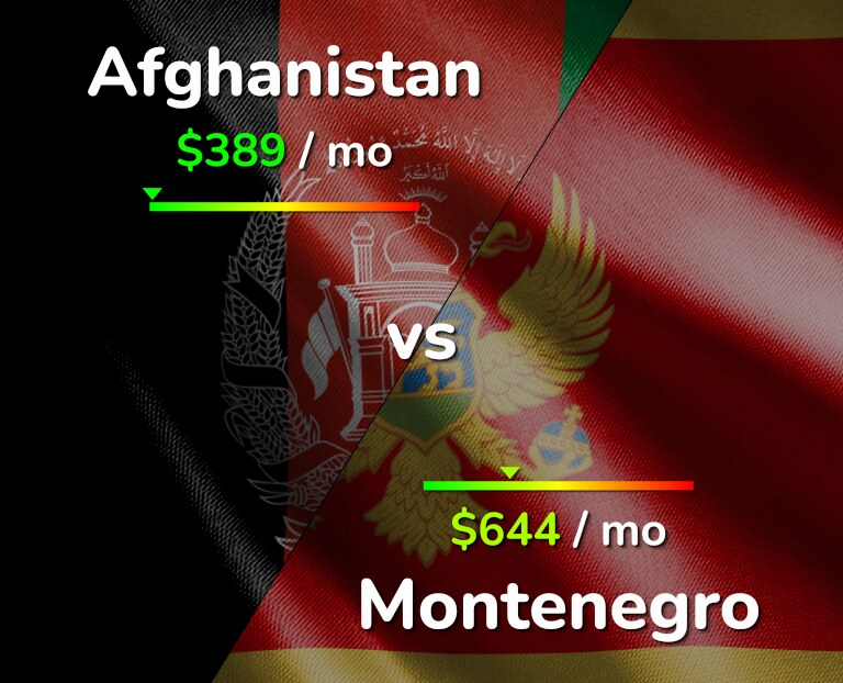 Cost of living in Afghanistan vs Montenegro infographic
