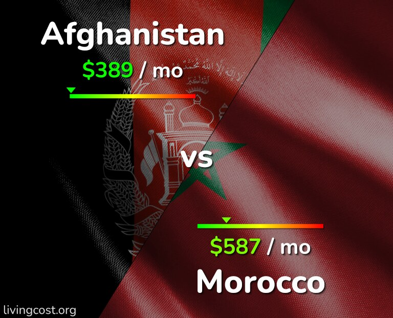 Cost of living in Afghanistan vs Morocco infographic