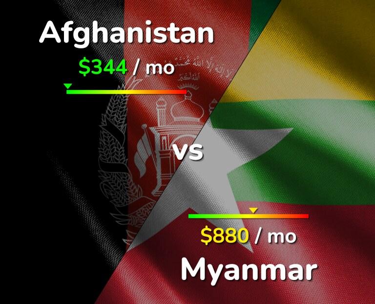 Cost of living in Afghanistan vs Myanmar infographic