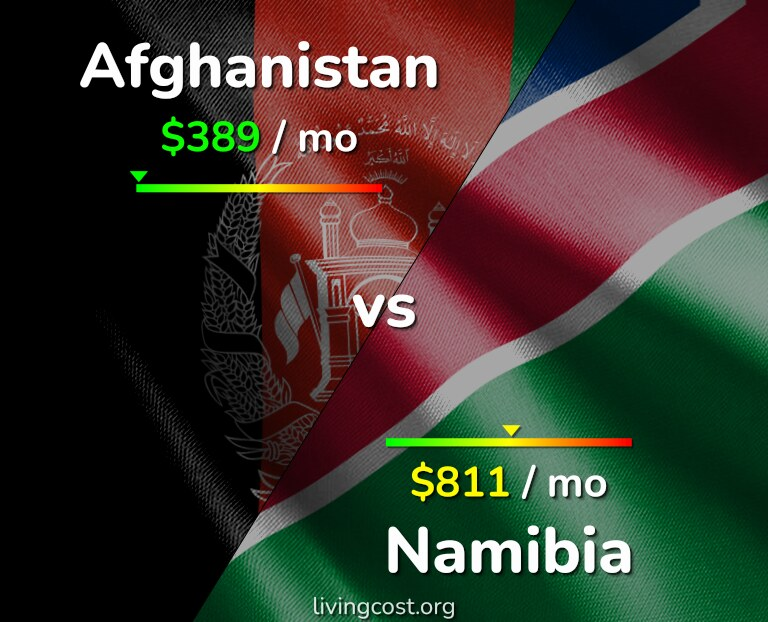 Cost of living in Afghanistan vs Namibia infographic