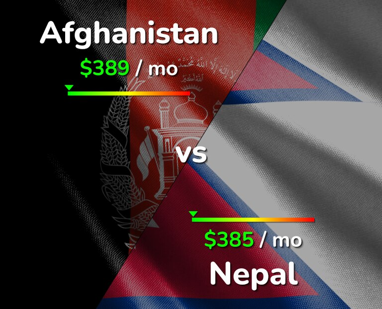 Cost of living in Afghanistan vs Nepal infographic