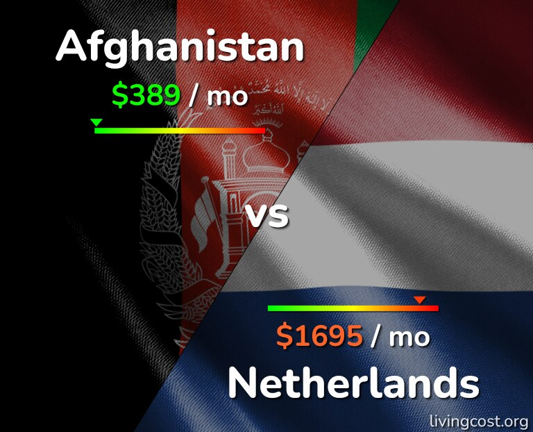 Cost of living in Afghanistan vs Netherlands infographic