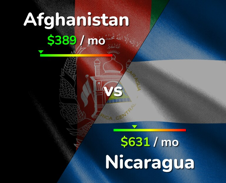 Cost of living in Afghanistan vs Nicaragua infographic