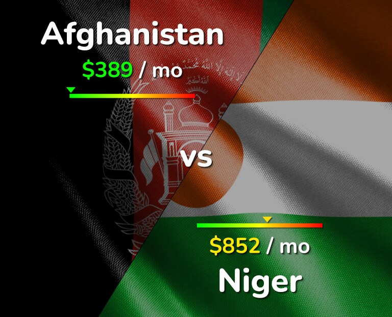 Cost of living in Afghanistan vs Niger infographic