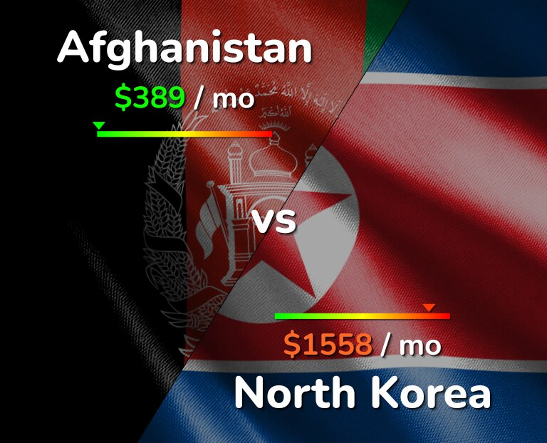 Cost of living in Afghanistan vs North Korea infographic