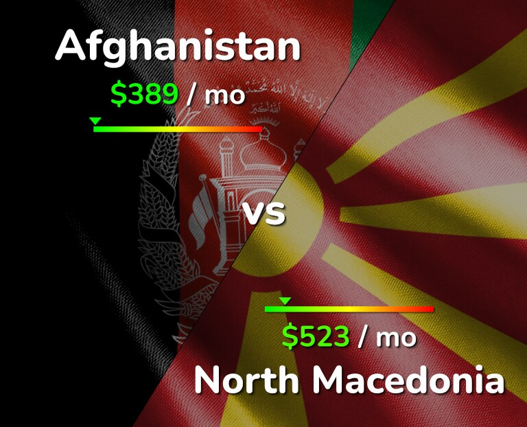 Cost of living in Afghanistan vs North Macedonia infographic