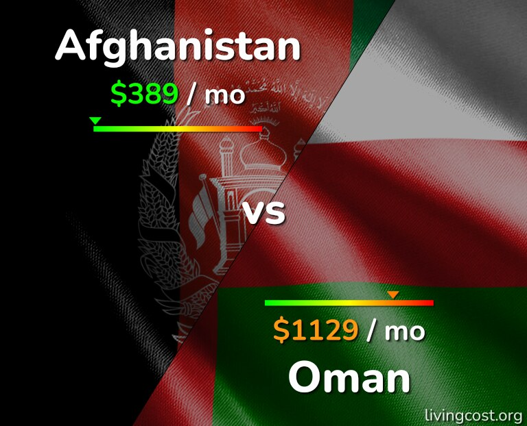 Cost of living in Afghanistan vs Oman infographic