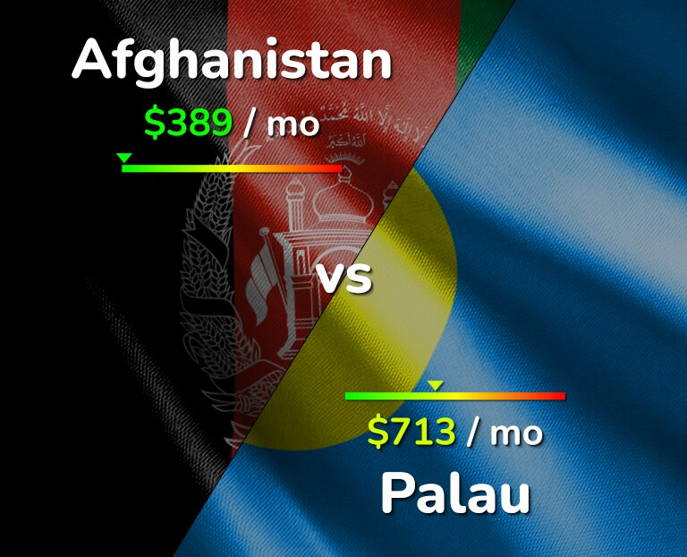 Cost of living in Afghanistan vs Palau infographic