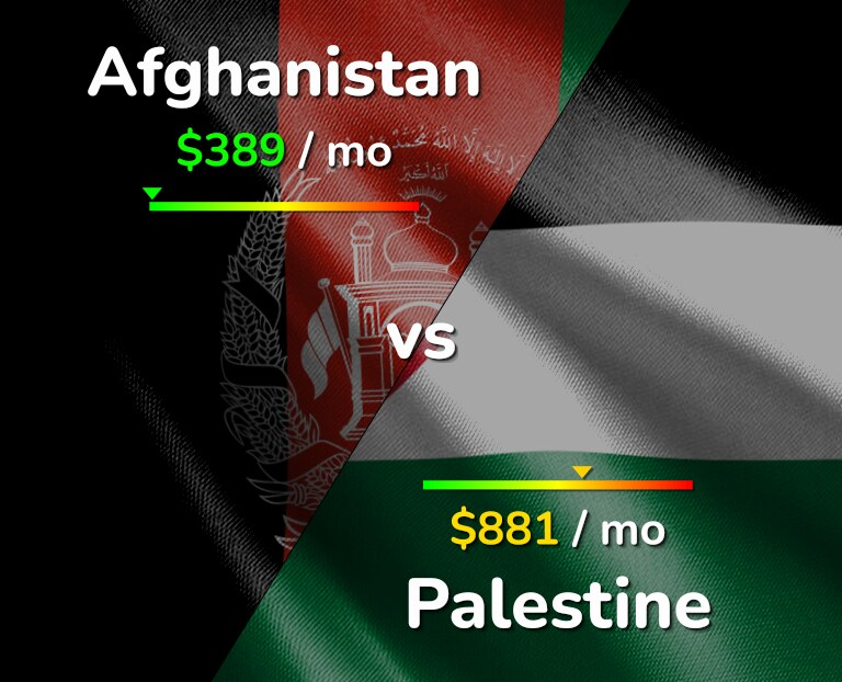 Cost of living in Afghanistan vs Palestine infographic