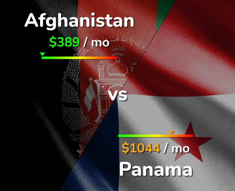 Cost of living in Afghanistan vs Panama infographic