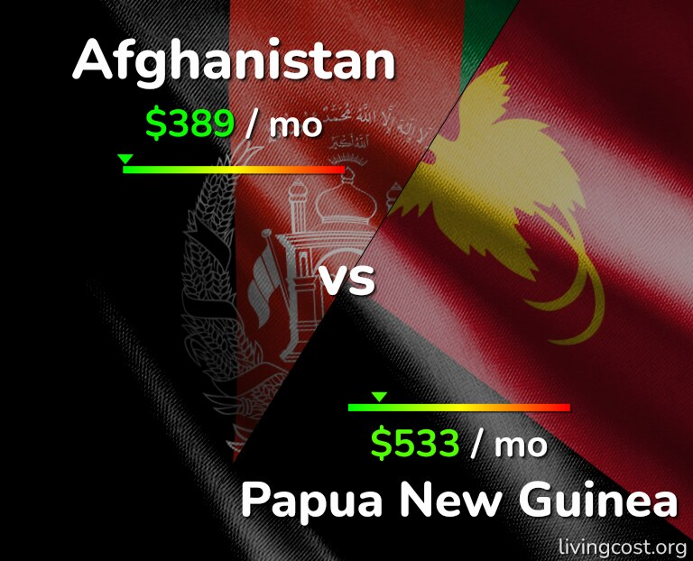 Cost of living in Afghanistan vs Papua New Guinea infographic