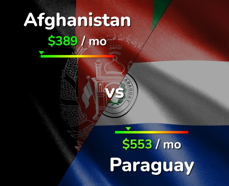 Cost of living in Afghanistan vs Paraguay infographic