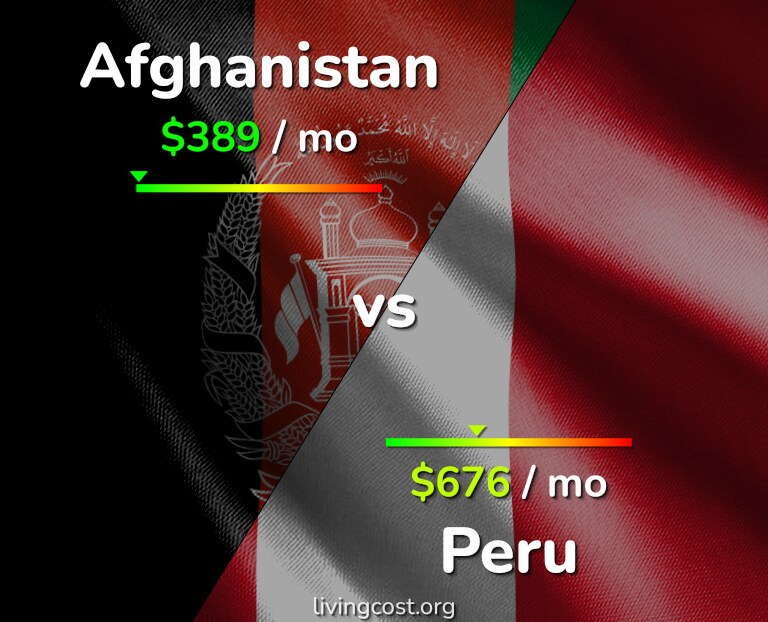 Cost of living in Afghanistan vs Peru infographic