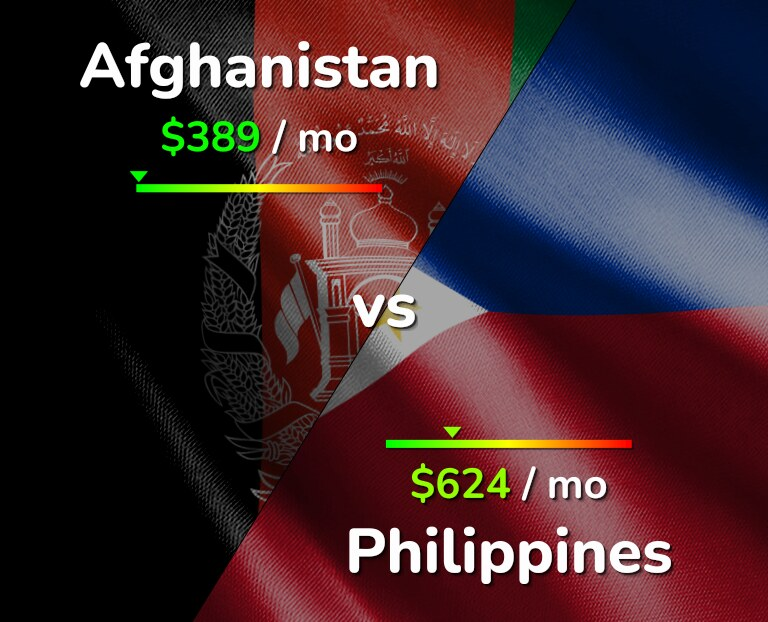 Cost of living in Afghanistan vs Philippines infographic