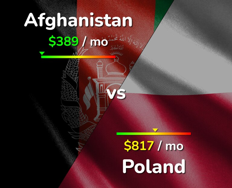Cost of living in Afghanistan vs Poland infographic