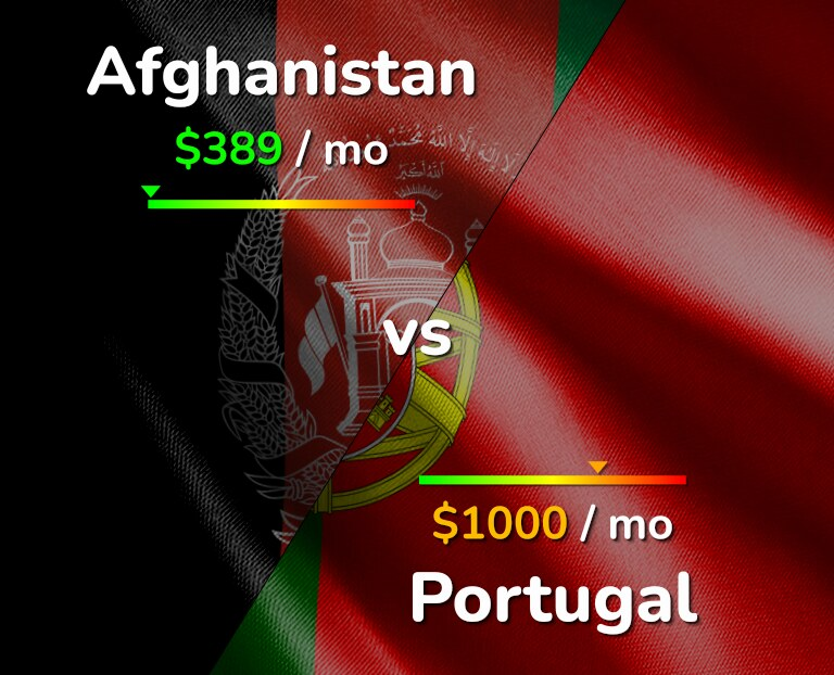 Cost of living in Afghanistan vs Portugal infographic