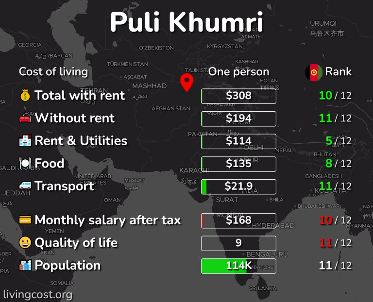 Cost of living in Puli Khumri infographic