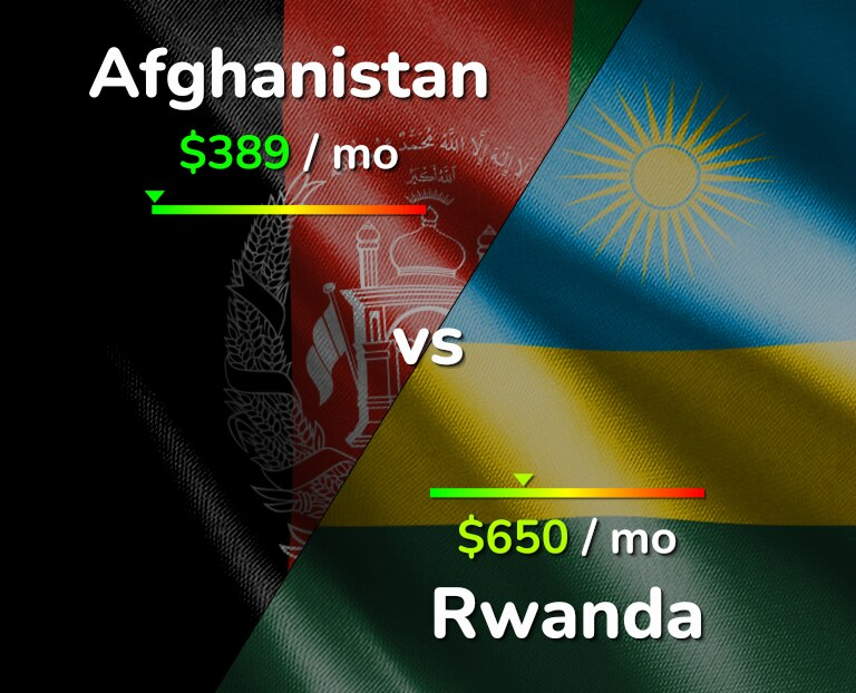 Cost of living in Afghanistan vs Rwanda infographic