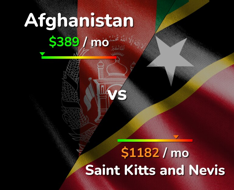 Cost of living in Afghanistan vs Saint Kitts and Nevis infographic