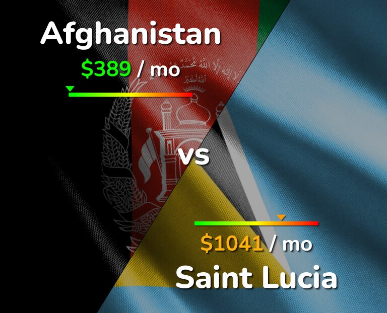 Cost of living in Afghanistan vs Saint Lucia infographic
