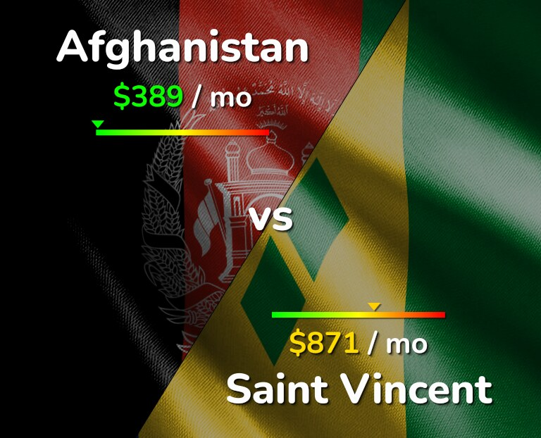 Cost of living in Afghanistan vs Saint Vincent infographic
