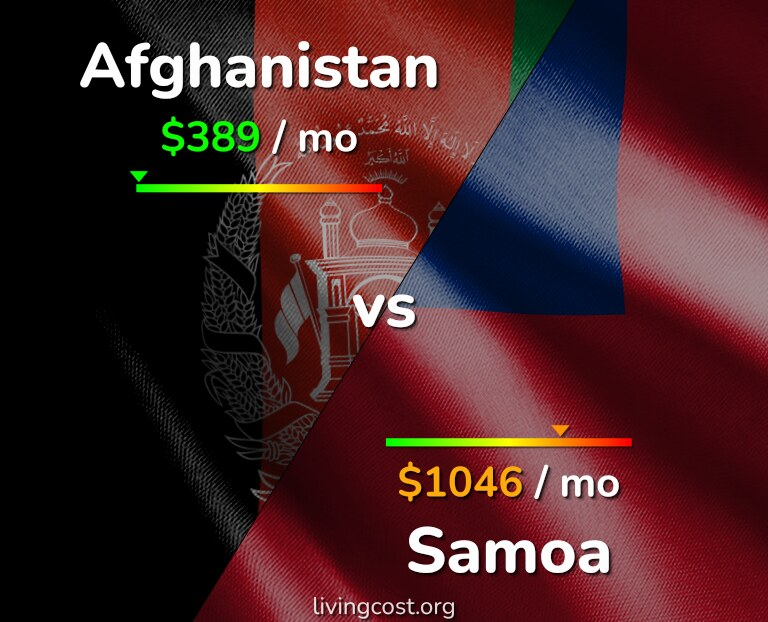 Cost of living in Afghanistan vs Samoa infographic