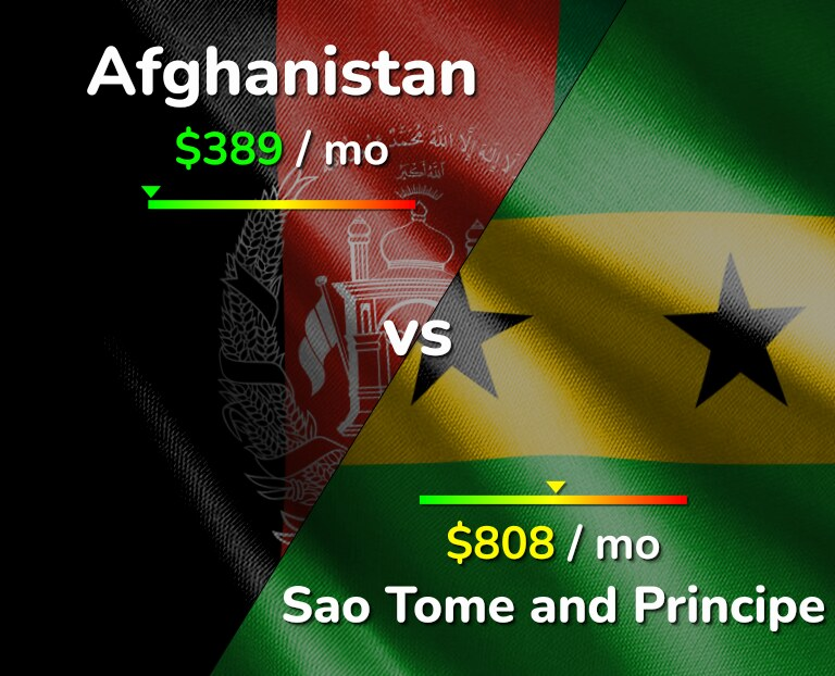 Cost of living in Afghanistan vs Sao Tome and Principe infographic