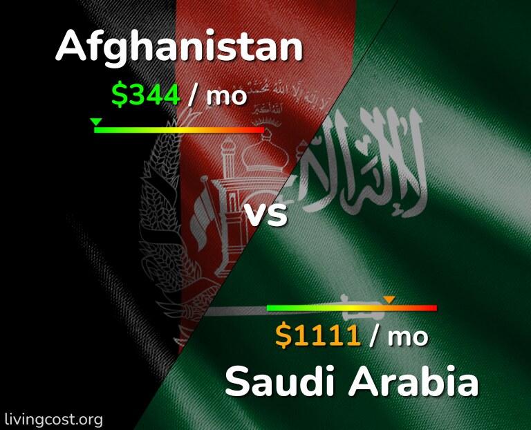 Cost of living in Afghanistan vs Saudi Arabia infographic