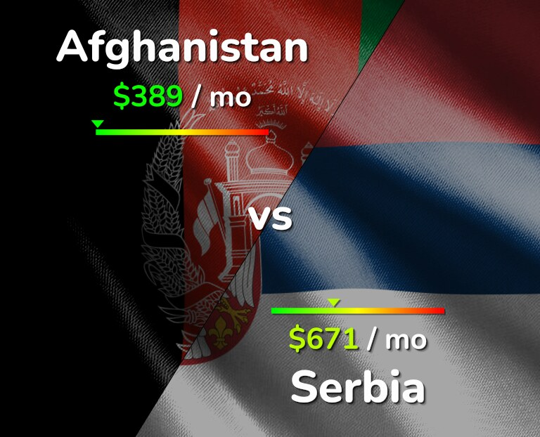 Cost of living in Afghanistan vs Serbia infographic
