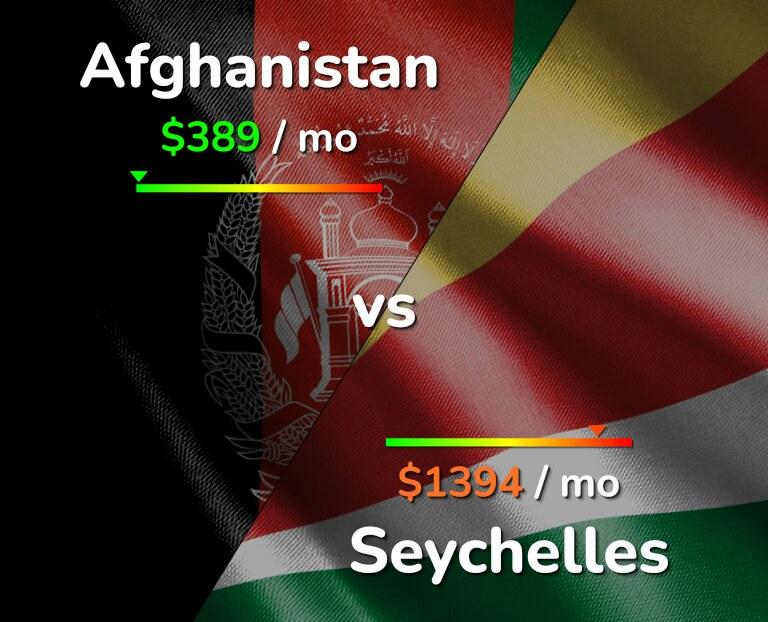 Cost of living in Afghanistan vs Seychelles infographic