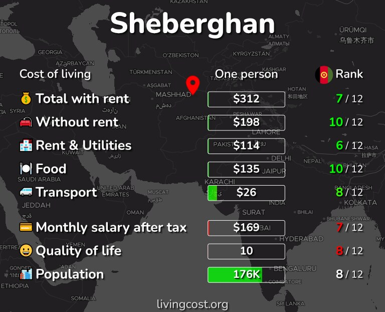 Cost of living in Sheberghan infographic