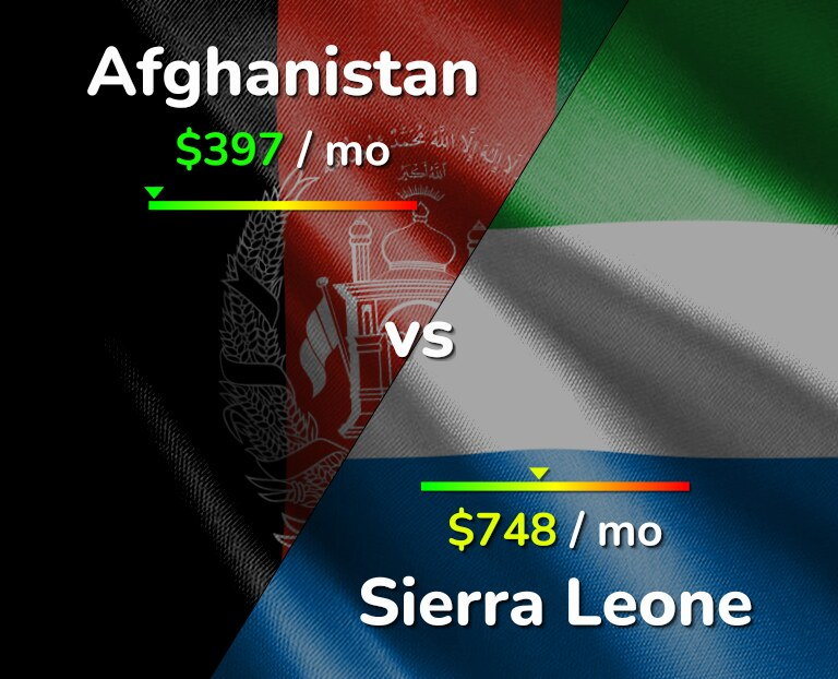 Cost of living in Afghanistan vs Sierra Leone infographic