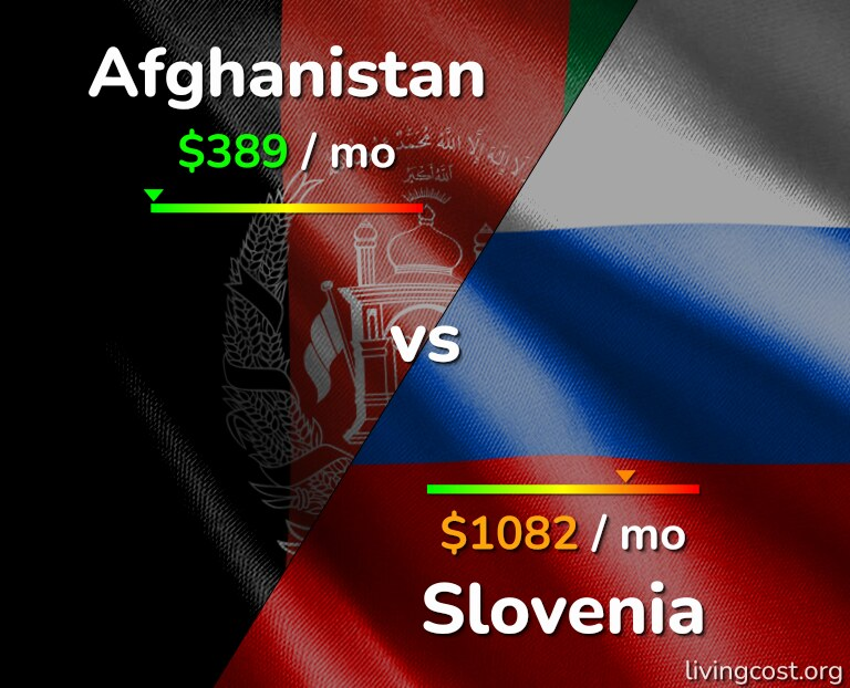 Cost of living in Afghanistan vs Slovenia infographic