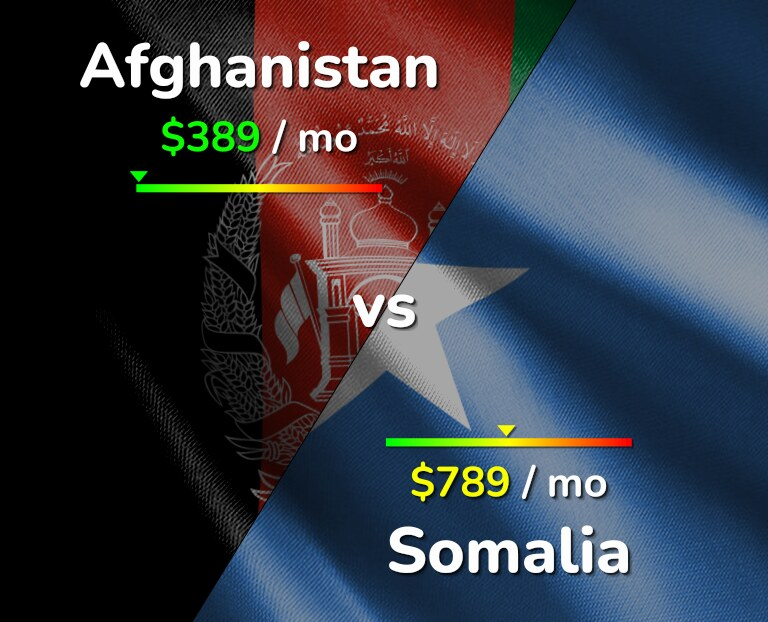 Cost of living in Afghanistan vs Somalia infographic