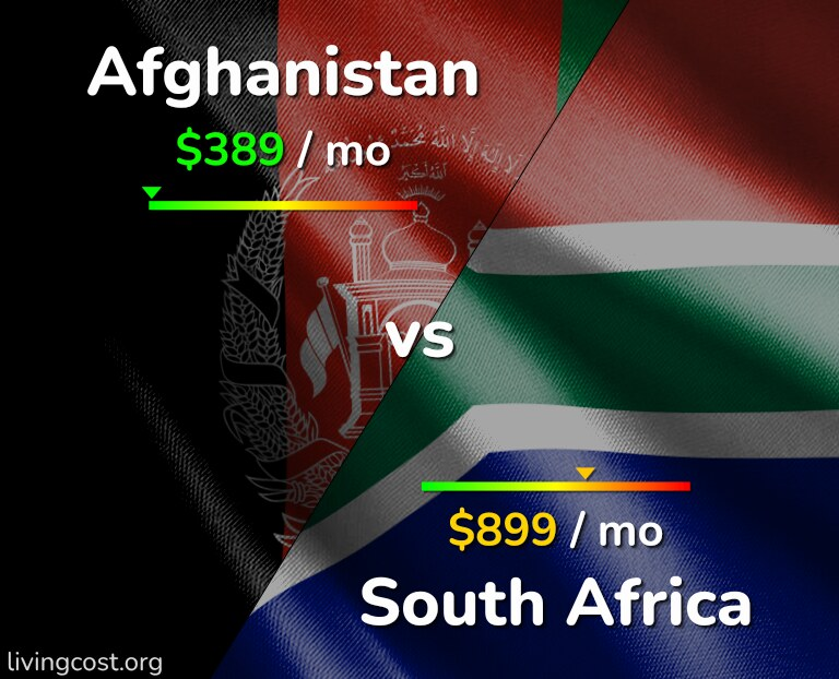Cost of living in Afghanistan vs South Africa infographic