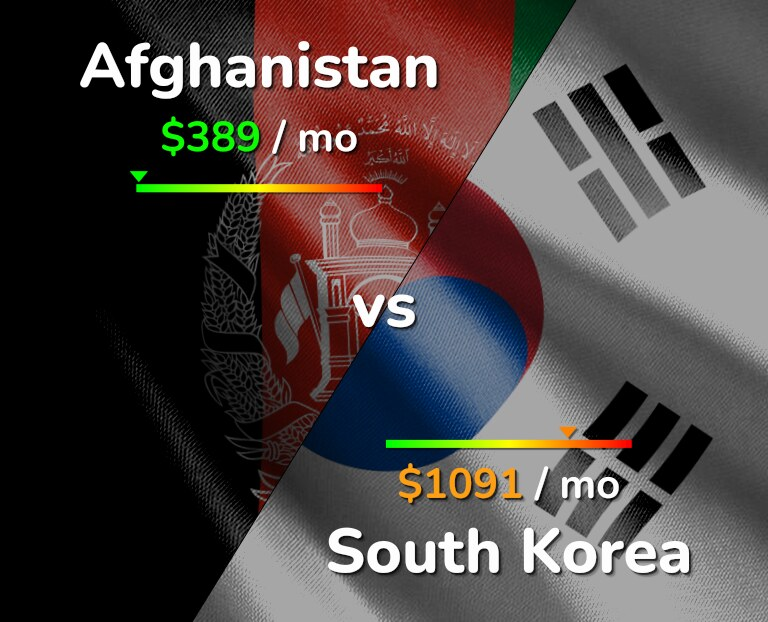 Cost of living in Afghanistan vs South Korea infographic