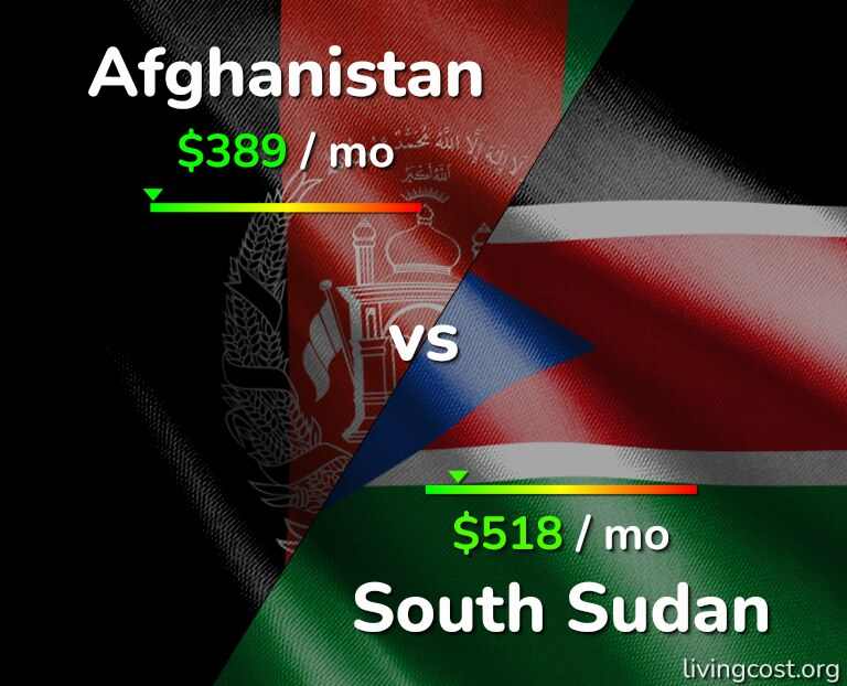 Cost of living in Afghanistan vs South Sudan infographic