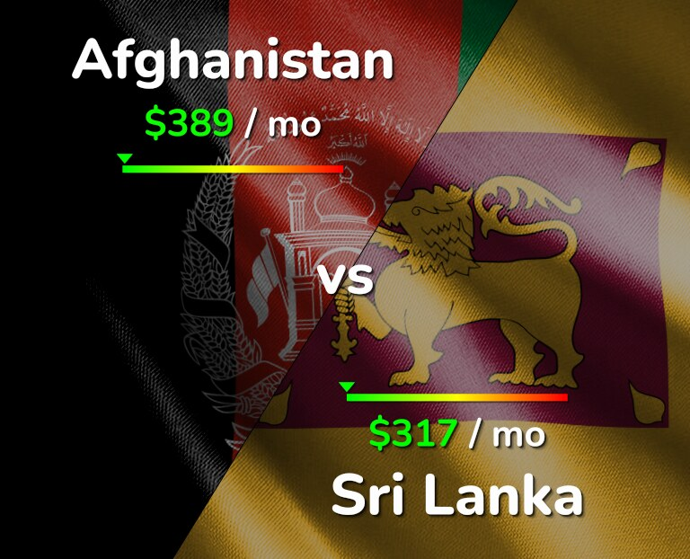 Cost of living in Afghanistan vs Sri Lanka infographic