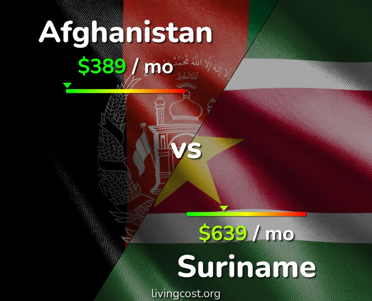Cost of living in Afghanistan vs Suriname infographic
