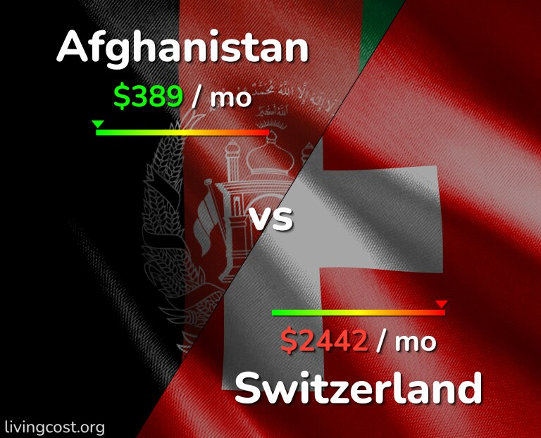 Cost of living in Afghanistan vs Switzerland infographic